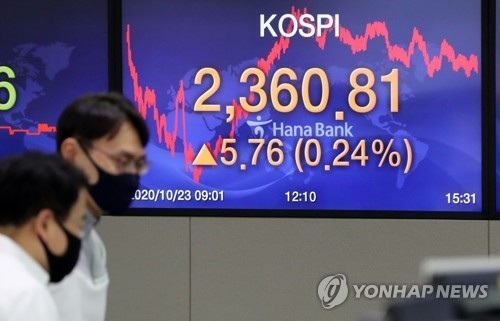 KOSPI edges up